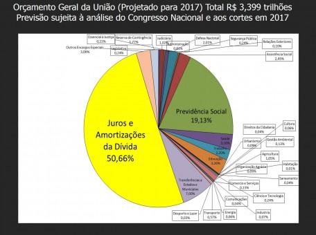 orcamento-geral-da-uniao-projetado-para-2017-auditoria-cidada-da-divida